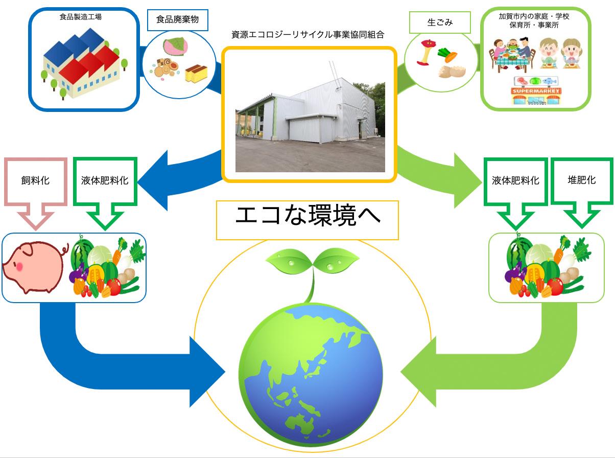 食品リサイクル事業のイメージ図