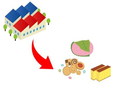 回収した菓子